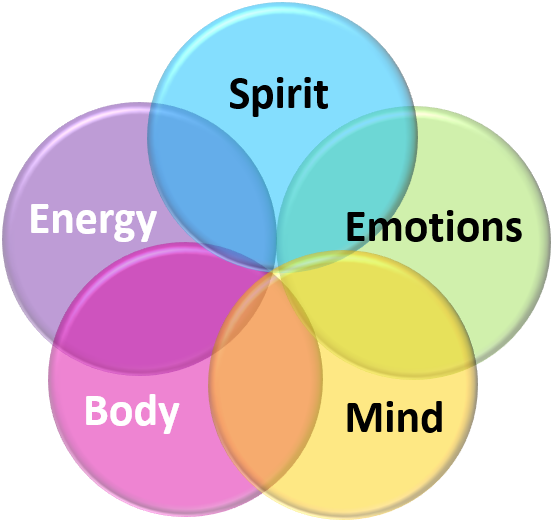 Five Dimensions of Holistic NLP